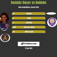 Dominic Dwyer vs Robinho h2h player stats