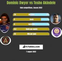 Dominic Dwyer vs Tesho Akindele h2h player stats