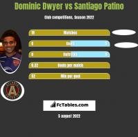 Dominic Dwyer vs Santiago Patino h2h player stats