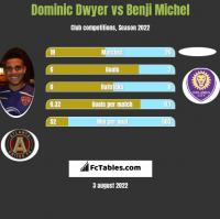 Dominic Dwyer vs Benji Michel h2h player stats