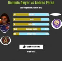 Dominic Dwyer vs Andres Perea h2h player stats
