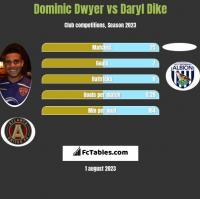Dominic Dwyer vs Daryl Dike h2h player stats