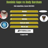 Dominic Gape vs Andy Barcham h2h player stats