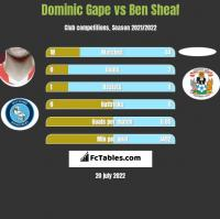 Dominic Gape vs Ben Sheaf h2h player stats