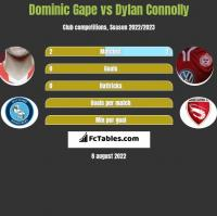Dominic Gape vs Dylan Connolly h2h player stats