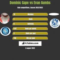 Dominic Gape vs Evan Gumbs h2h player stats