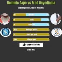 Dominic Gape vs Fred Onyedinma h2h player stats