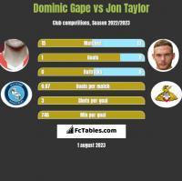 Dominic Gape vs Jon Taylor h2h player stats