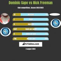 Dominic Gape vs Nick Freeman h2h player stats