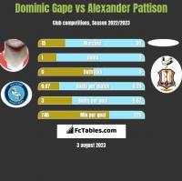 Dominic Gape vs Alexander Pattison h2h player stats