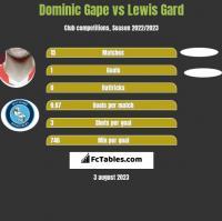Dominic Gape vs Lewis Gard h2h player stats