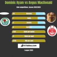 Dominic Hyam vs Angus MacDonald h2h player stats