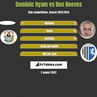 Dominic Hyam vs Ben Reeves h2h player stats