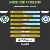 Dominic Hyam vs Dan Butler h2h player stats