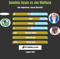 Dominic Hyam vs Joe Mattock h2h player stats