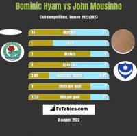 Dominic Hyam vs John Mousinho h2h player stats