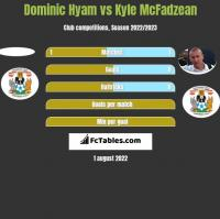 Dominic Hyam vs Kyle McFadzean h2h player stats