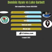 Dominic Hyam vs Luke Garbutt h2h player stats