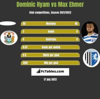 Dominic Hyam vs Max Ehmer h2h player stats