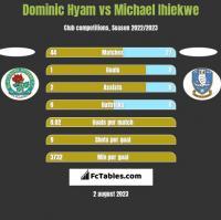 Dominic Hyam vs Michael Ihiekwe h2h player stats