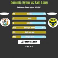 Dominic Hyam vs Sam Long h2h player stats
