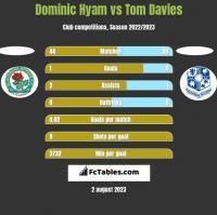 Dominic Hyam vs Tom Davies h2h player stats