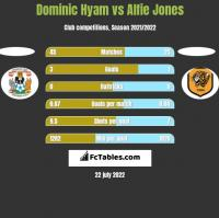 Dominic Hyam vs Alfie Jones h2h player stats