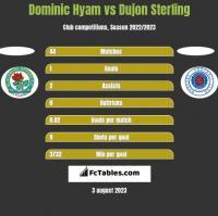 Dominic Hyam vs Dujon Sterling h2h player stats