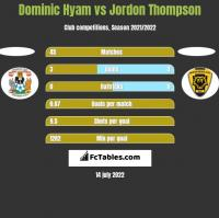 Dominic Hyam vs Jordon Thompson h2h player stats