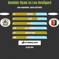 Dominic Hyam vs Leo Oestigard h2h player stats