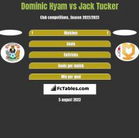 Dominic Hyam vs Jack Tucker h2h player stats