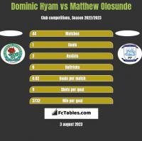 Dominic Hyam vs Matthew Olosunde h2h player stats