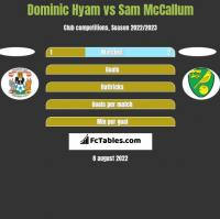 Dominic Hyam vs Sam McCallum h2h player stats