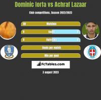 Dominic Iorfa vs Achraf Lazaar h2h player stats