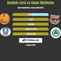 Dominic Iorfa vs Adam Matthews h2h player stats