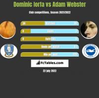 Dominic Iorfa vs Adam Webster h2h player stats