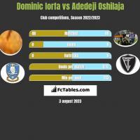 Dominic Iorfa vs Adedeji Oshilaja h2h player stats