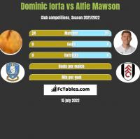 Dominic Iorfa vs Alfie Mawson h2h player stats