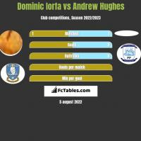 Dominic Iorfa vs Andrew Hughes h2h player stats