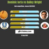 Dominic Iorfa vs Bailey Wright h2h player stats