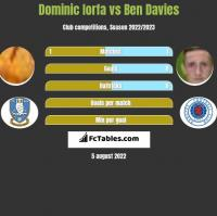 Dominic Iorfa vs Ben Davies h2h player stats