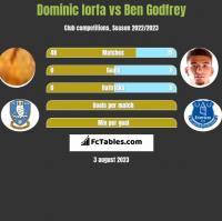 Dominic Iorfa vs Ben Godfrey h2h player stats