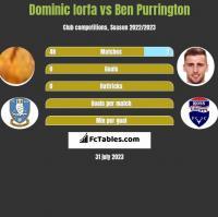 Dominic Iorfa vs Ben Purrington h2h player stats