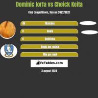 Dominic Iorfa vs Cheick Keita h2h player stats