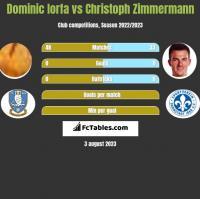 Dominic Iorfa vs Christoph Zimmermann h2h player stats
