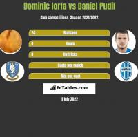 Dominic Iorfa vs Daniel Pudil h2h player stats