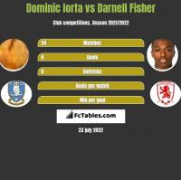 Dominic Iorfa vs Darnell Fisher h2h player stats