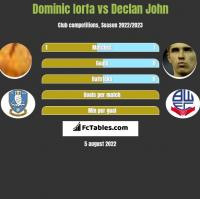 Dominic Iorfa vs Declan John h2h player stats