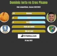 Dominic Iorfa vs Eros Pisano h2h player stats