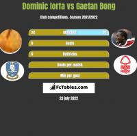 Dominic Iorfa vs Gaetan Bong h2h player stats